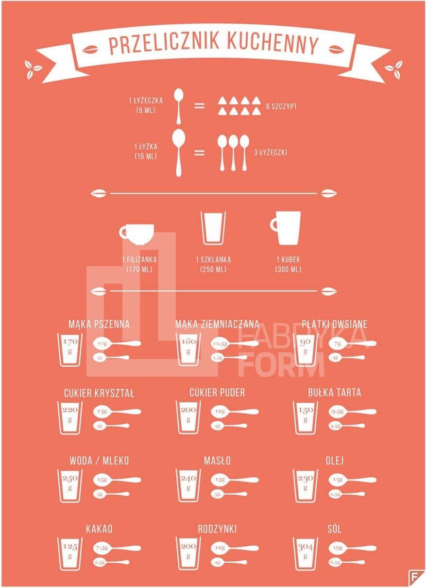 Przelicznik kuchenny woda